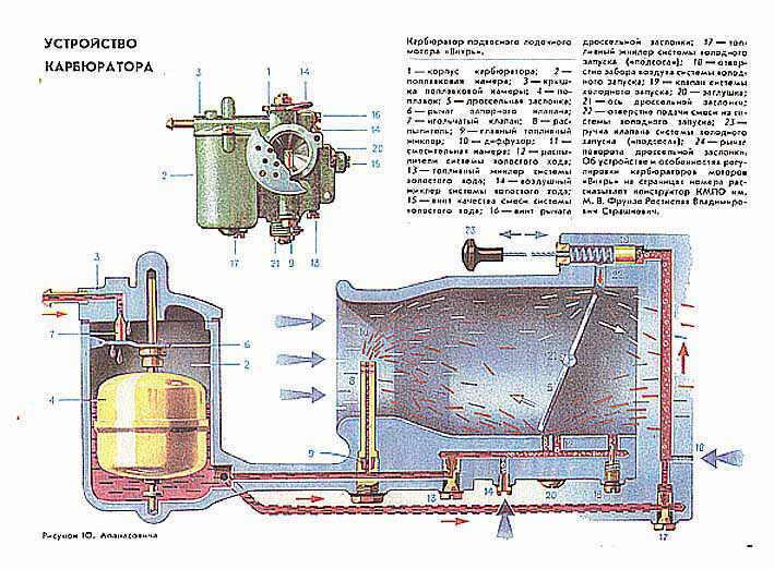 Ремонт мотора вихрь 30