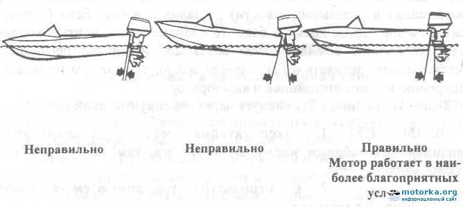 как правильно устанавливать подвесной лодочный мотор