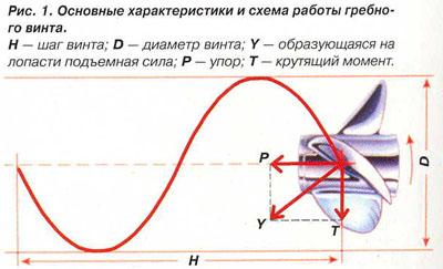 геометрические и кинематические характеристики гребных винтов