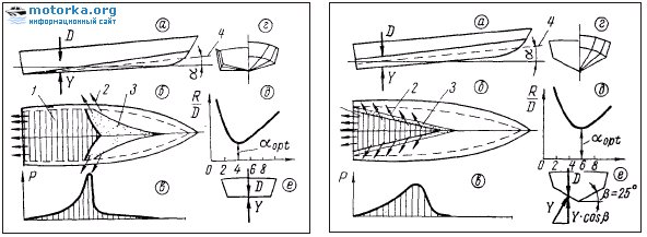 б — схема обтекания днища;