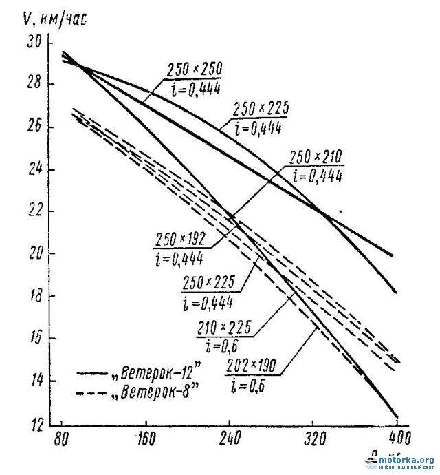 расход топлива мотора ветерок 8
