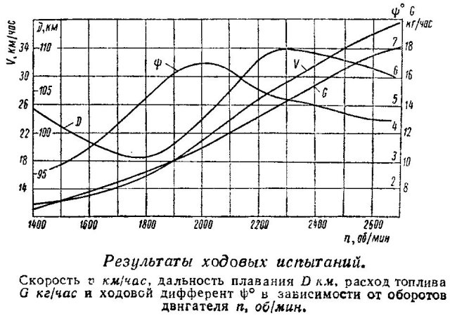 Ходовых испытаний катера Чирок