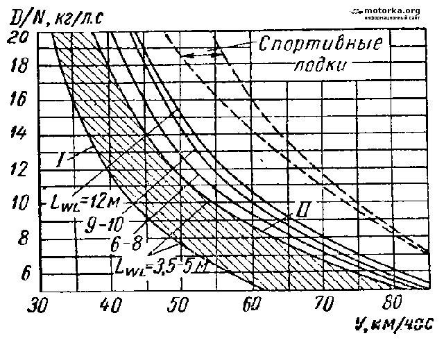 скорость электромотора лодочного от мощности