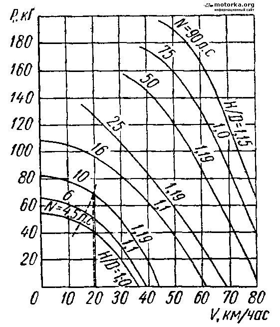 формула расчета лодочного мотора