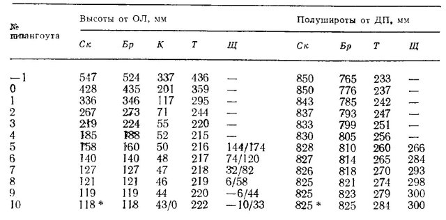 Таблица плазовых ординат моторной лодки Дон