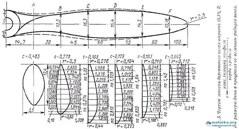 Как сделать вентилятор для аэросаней