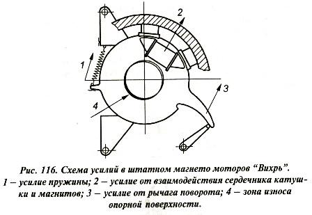 Методы устранение выработки картера основанием магнето.