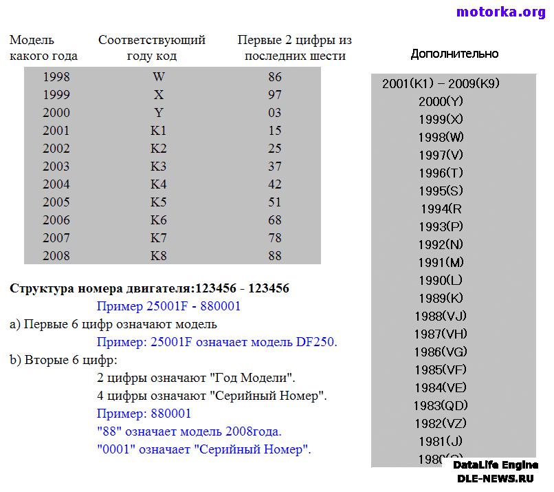 Расшифровка серийного номера лодочных моторов Suzuki