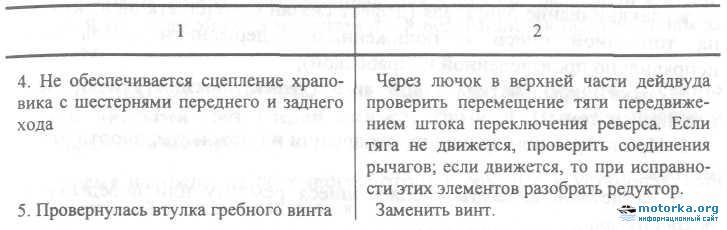 Руководство по эксплуатации мотора лодочного подвесного Нептун-23