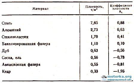 Расчёт плавучести лодки или катера при затоплении