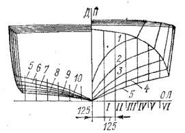Обводы катеров Амур-2 и Амур-3