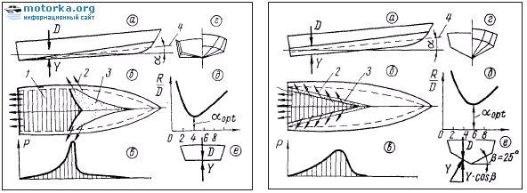 Сравнение катера с плоским днищем и с «глубоким V»
