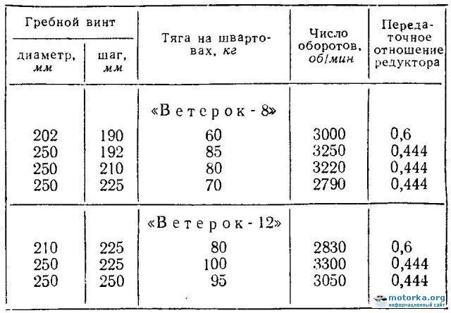 Подвесные лодочные моторы «Ветерок-8У» и «Ветерок-12У» с удлененным дейвудом