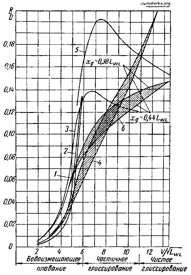 Расчет скорости маломерного судна (моторная лодка, катер)