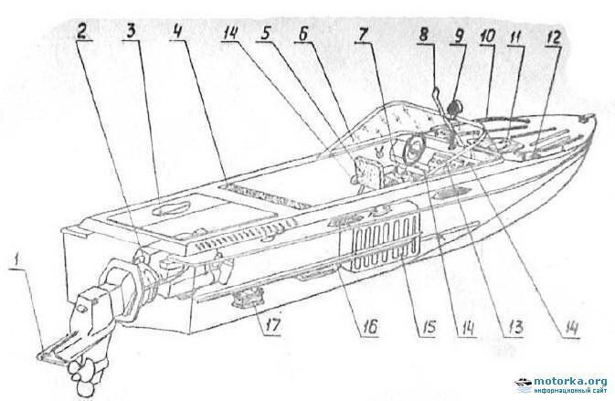 Характеристики лодки «Амур-Д»