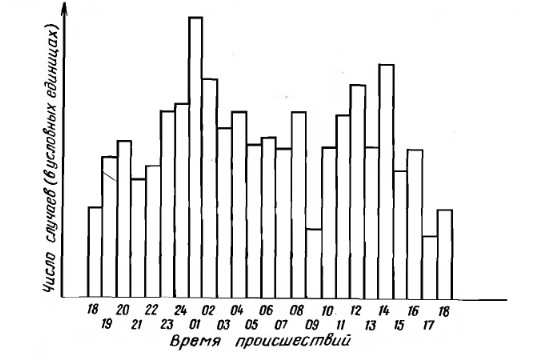 Распределение общего числа столкновений судов по моменту происшествия