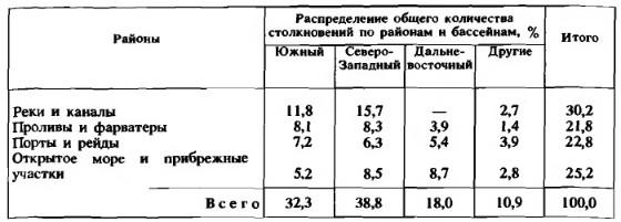 Таблица 7