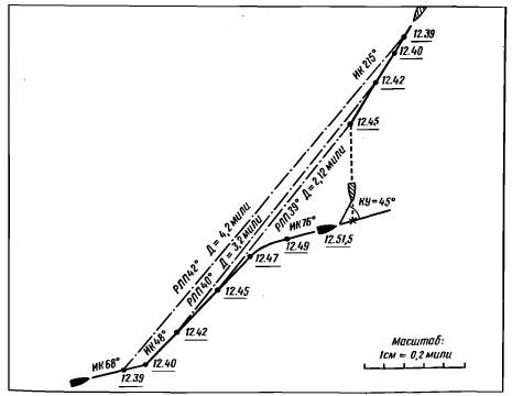 Схема столкновения судна К и рыболовной шхуны