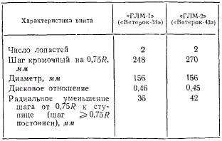 Гоночные моторы Ветерок-34, 43, 70 и 100