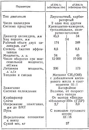 """Гоночные моторы """"Ветерок-34"""", """"Ветерок-43"""" 43, 70 и 100"""