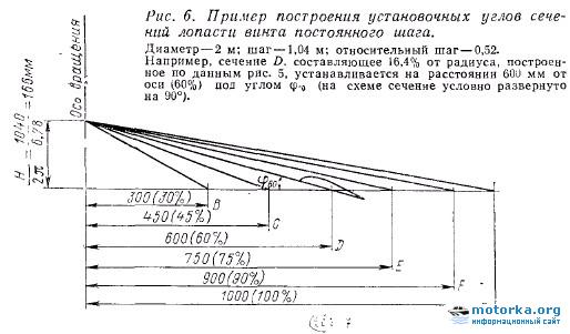 Аэросани-амфибя Туполевского КБ