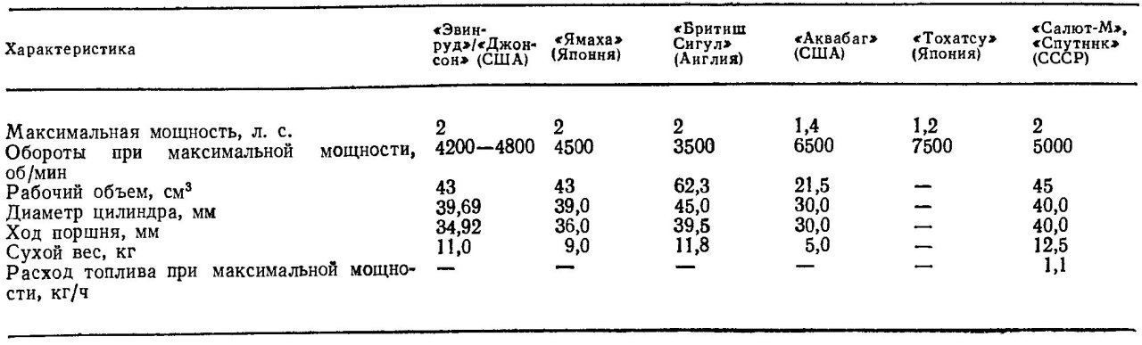 мотор Салют в сравнении с аналогами
